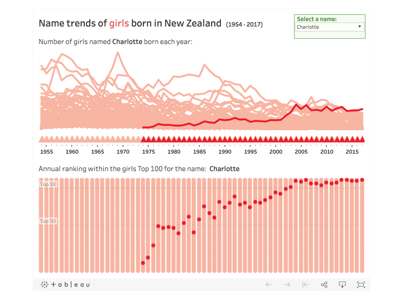 NZ Baby Names Trends